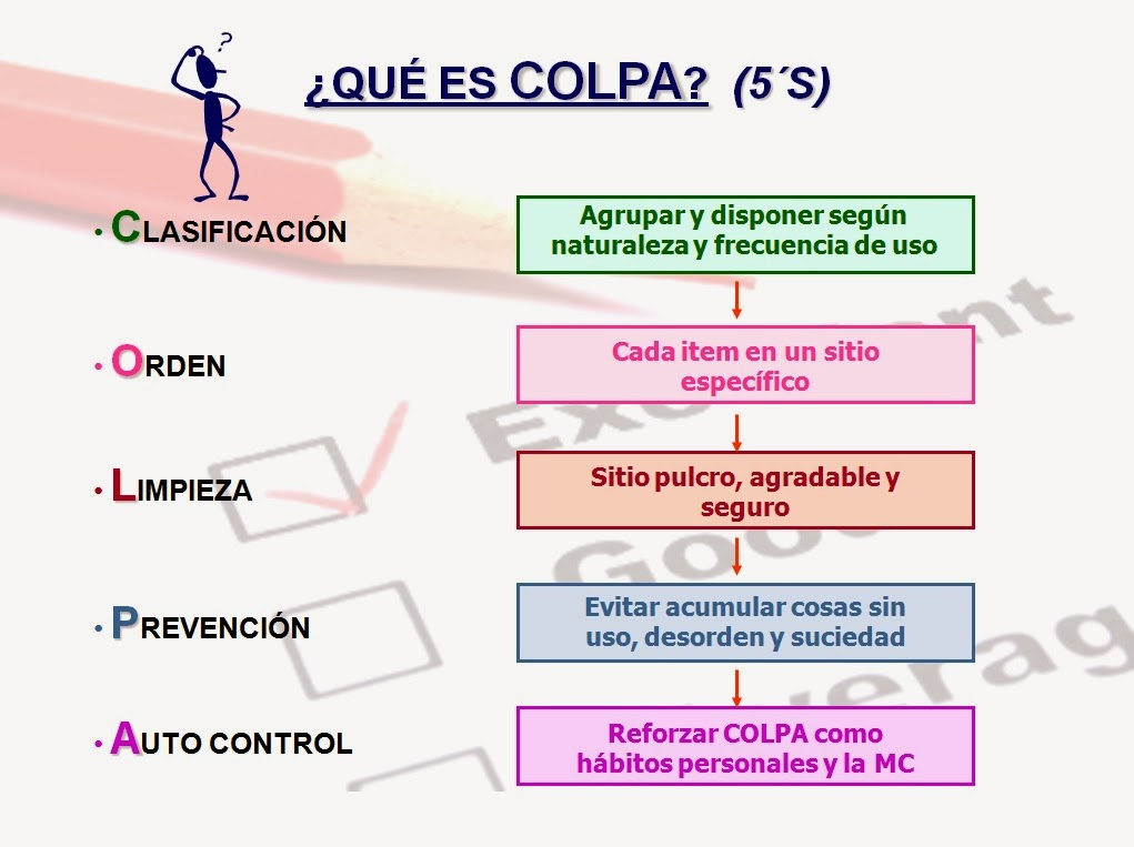 Que es COLPA – 5S –
